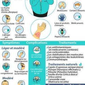 Voici les symptômes, les causes et les remèdes pour les réduire